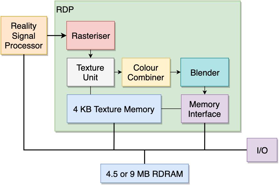 Arquitetura RDP