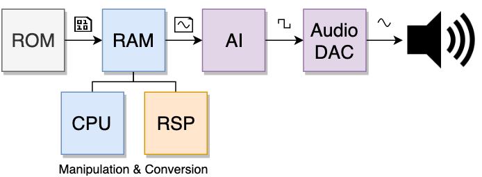 Resumo de como o motor de áudio tende a ser programado