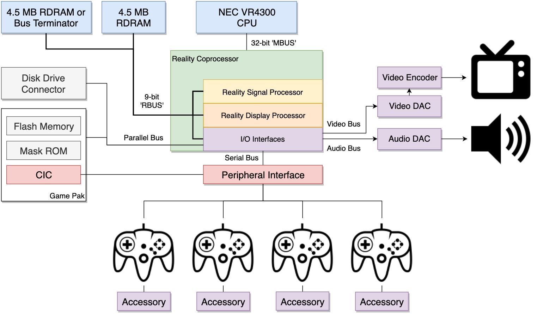 Diagrama em blocos N64